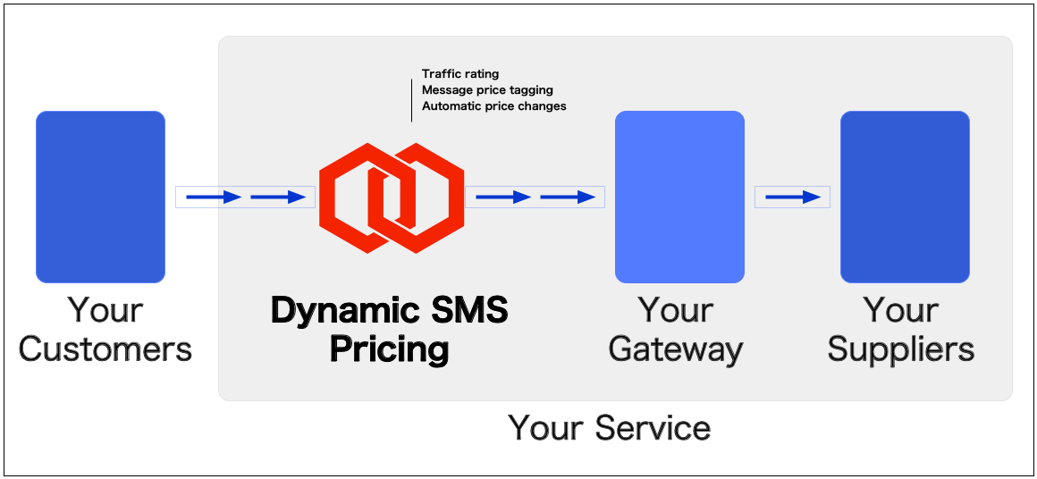 dynamic SMS pricing architecture