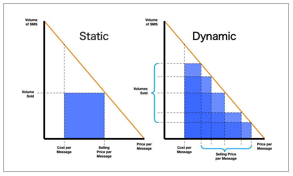 dynamic SMS pricing graphs